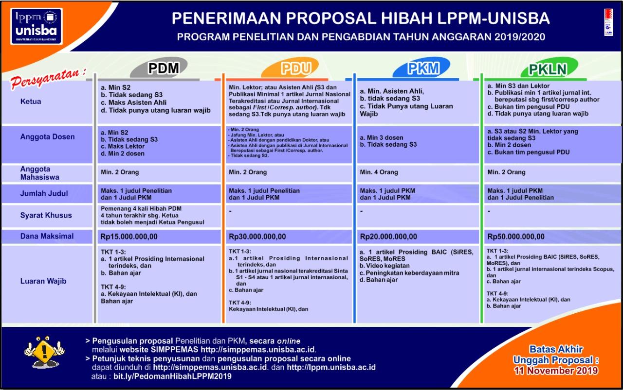 Penerimaan Proposal Hibah LPPM-UNISBA Tahun 2019-2020